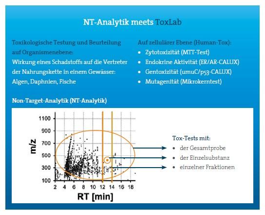 NT-Analytik