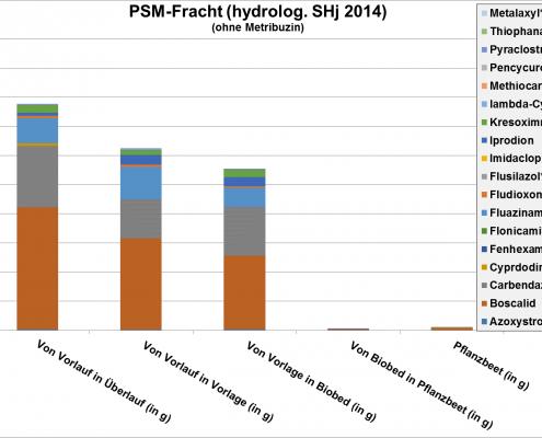 Biofilter, PSM-Fracht