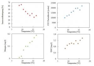 Grundwasserveränderungen durch Klimawandel